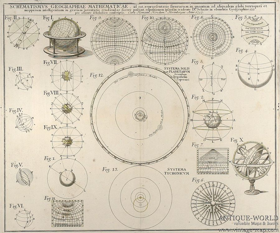Antique Map of Solar System - Pics about space