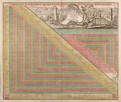 Antike Landkarten, Lotter, Meilenzeiger, 1750: Germaniae Aliorumque Quorundam Loco-rum Europae Poliometria
