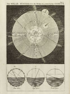 Antique Maps, Bowen, Solar System. Halley s Comet, 1747: The Solar System, with the Orbit of 5 remarkable Comets.
