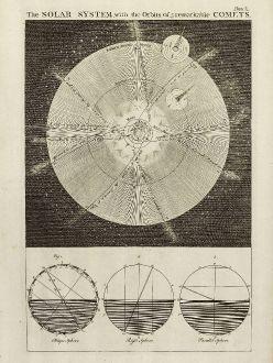 Antike Landkarten, Bowen, Sonnensystem, Halleyscher Komet, 1747: The Solar System, with the Orbit of 5 remarkable Comets.