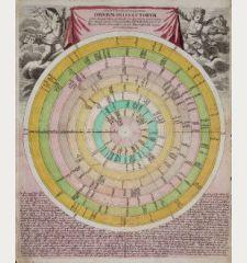 Discus Cronologicus Omnium S.R.I. Electorum