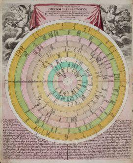 Grafiken, Weigel, Deutschland, Zeittafel, 1718: Discus Cronologicus Omnium S.R.I. Electorum