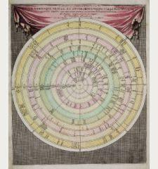 Discus Chronologicus Regum Utriusque Siciliae et Ducum Principumque Italiae