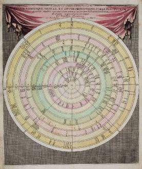 Grafiken, Weigel, Italien, Zeittafel, 1718: Discus Chronologicus Regum Utriusque Siciliae et Ducum Principumque Italiae
