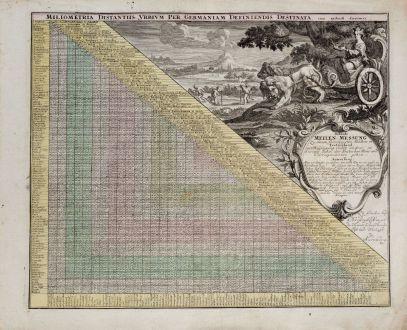 Antike Landkarten, Weigel, Distanztabelle, 1718: Behende Meilen-Messung Zu denen fürnehmsten Städten in Teutschland / Miliometria distantiis Urbium per Germaniam...
