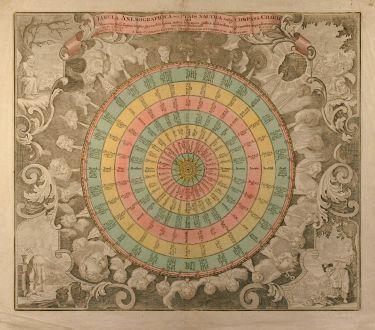 Antike Landkarten, Seutter, Windkarte, 1760: Tabula Anemographica seu Pyxis Nautica, vulgo Compass Charte