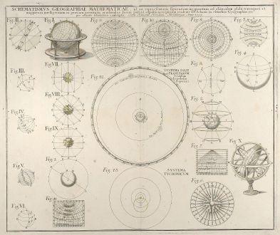 Antique Maps, Homann Erben, Solar System, 1753: Schematismus geographiae mathematicae