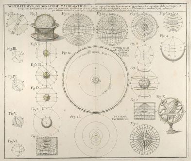 Antike Landkarten, Homann Erben, Sonnensystem, 1753: Schematismus geographiae mathematicae